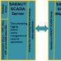 SAEAUT SCADA 5.03.0.3 screenshot